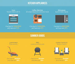 Best Time To Buy Kitchen Appliances by Life Hack The Best Time Of Year To Shop And Get The Biggest