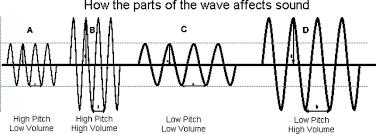 waves vista heights 8th grade science