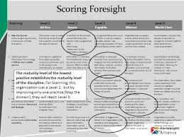 The Domain Map Foresight Maturity Model Ppt Download