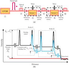 Fiber Soil by Sensors Free Full Text Novel Fiber Optic Sensor Probe With A