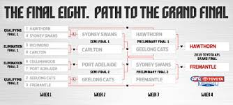 path to the grand final afl com au