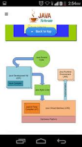tutorial java play java tutorial java core java android apps on google play