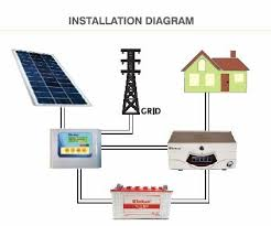 sukam solar conversion kit for normal inverters