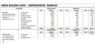 building costs elemental cost summaries rj miller building professionals