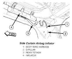 What Are Side Curtain Airbags Jeep Grand Cherokee Wj Side Curtain Airbags