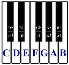 keyboard chords tutorial for beginners music theory basic piano chords