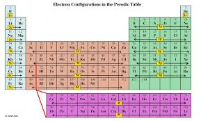 Br On Periodic Table Dublin Schools Lesson Electron Configurations Using The