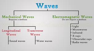 Iowa how do sound waves travel images Best 25 mechanical wave ideas music beats jpg