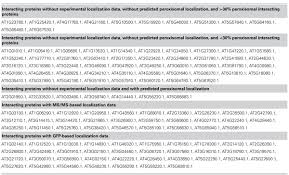 Product Development Resume Sample by Frontiers Arabidopsis Peroxisome Proteomics Plant Science