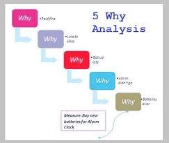 5 why analysis tasko consulting
