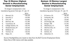 under the table jobs in detroit headlight data fastest growing manufacturing metros of 2014 two