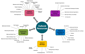 asset mapping about cultural mapping ottawa valley culture