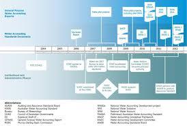 bureau standard australian bureau of meteorology water information about