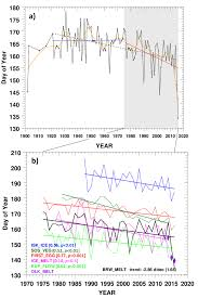 Future Temperature And Precipitation Change In Colorado Noaa Esrl Global Monitoring Division Global Radiation Group