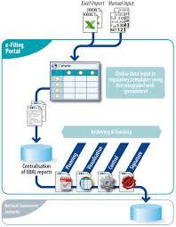 E Filing E Filing For Banks Prepare And Submit Xbrl Regulatory Reports On
