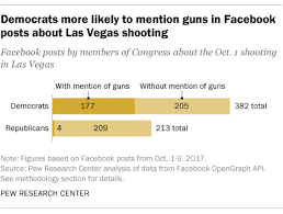 in facebook posts on vegas shooting dems in congress mentioned