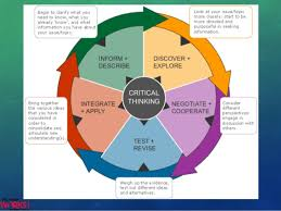 ideas about Critical Thinking Activities on Pinterest       Page Nelson  Shanika Unit II Reading Question docx