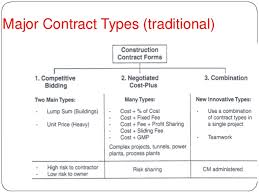 construction agreement forms suggested form of agreement between