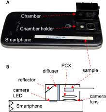 Applications Of Colorimetry In Analytical Chemistry Osa Smartphone Based Colorimetric Analysis For Detection Of