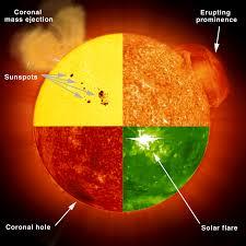 our dynamic sun