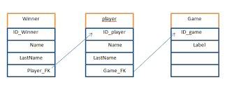 find all foreign keys referencing a table sql server sql select query from 3 tables with foreign keys stack overflow