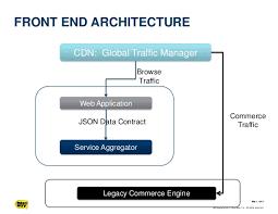 the bestbuy com cloud architecture