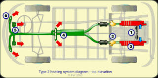 the type 2 heating sytem explained