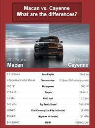 Porsche Cayenne 0 60 - what u0027s the difference between the porsche macan and porsche cayenne