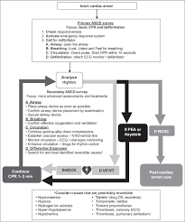 advanced cardiac life support 2016 singapore guidelines smj