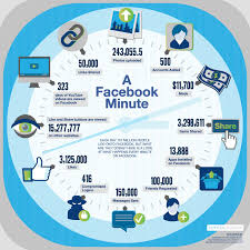 by the numbers 400 amazing facebook statistics dmr a new look at facebook trends