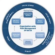 risk management framework rmf overview risk management csrc