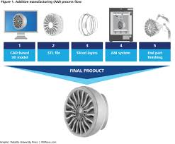 3d opportunity in aerospace and defense additive manufacturing