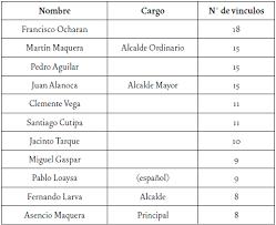Resultado De Imagen Para Lista De Padrinos Para Dimensiones Liderazgo étnico En El Pueblo De Belén Francisco