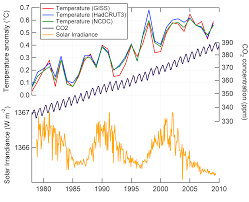 recent changes in the sun co2 and global average temperature my