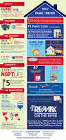 2017 newburyport home trends infographic