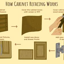 home depot refacing kitchen cabinet doors understanding cabinet refacing