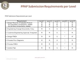 ppap presentation ppap production part approval process quality