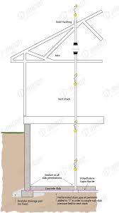 radon mitigation iradon