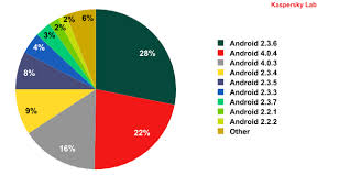 version of android gingerbread is the most targeted mobile os for malware android