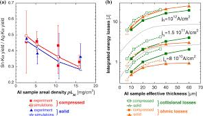 fast electron energy transport in solid density and compressed