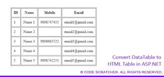convert json to html table convert datatable to html table in asp net