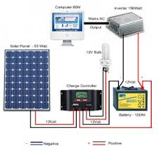 solar energy panels system sizing and design solar energy for
