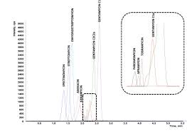 resolucion organica 5544 de 2003 notinet evaluation of hydrophilic interaction liquid chromatography tandem
