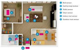 in home monitoring applications telehealth sensors