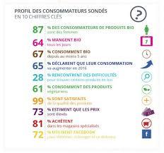 Consommation De Produits Bio Dans Qui Sont Les Consommateurs Bio Produits Biologiques