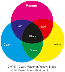 Primary Colors Of Light Rgb And Cmyk Colour Systems Poetic Mind