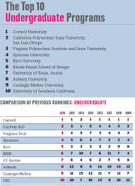 Top Architecture Firms 2016 Americas Top Architecture Schools 2016 With Top Architecture