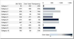color coded bar charts with microsoft excel clearly and simply