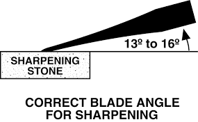 Sharpening Angle For Kitchen Knives by How To Sharpen Your Knife Buck Knives Official Site