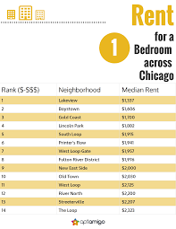 Boystown Chicago Map by Cost Of Living Across Chicago